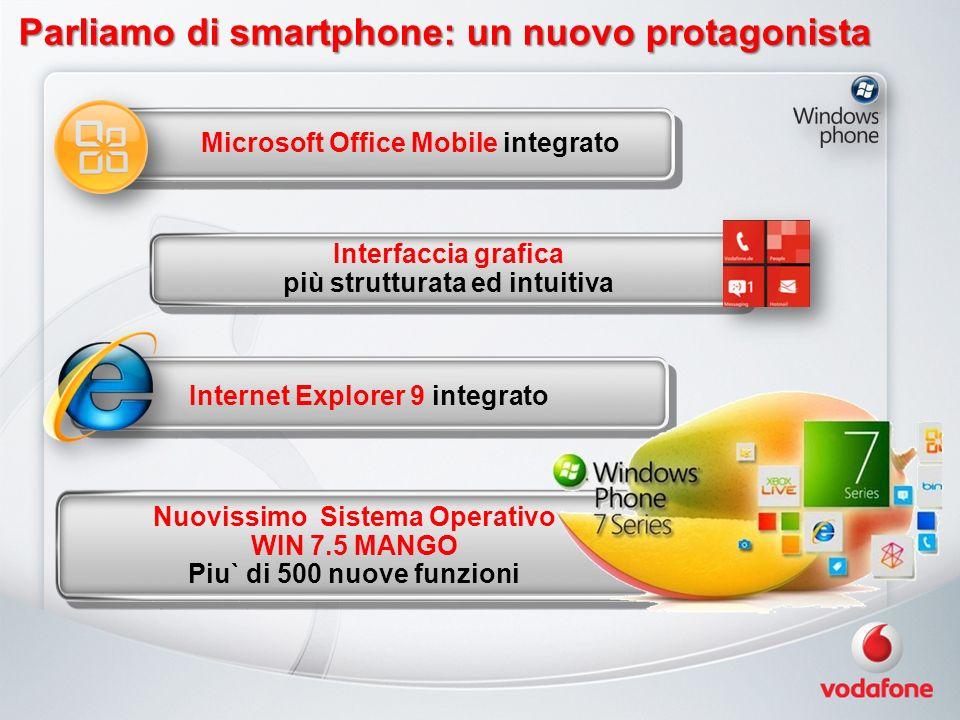 Parliamo di smartphone: un nuovo protagonista Nuovissimo Sistema Operativo WIN 7.5 MANGO Piu` di 500 nuove funzioni Microsoft Office Mobile integrato Internet Explorer 9 integrato Interfaccia grafica più strutturata ed intuitiva