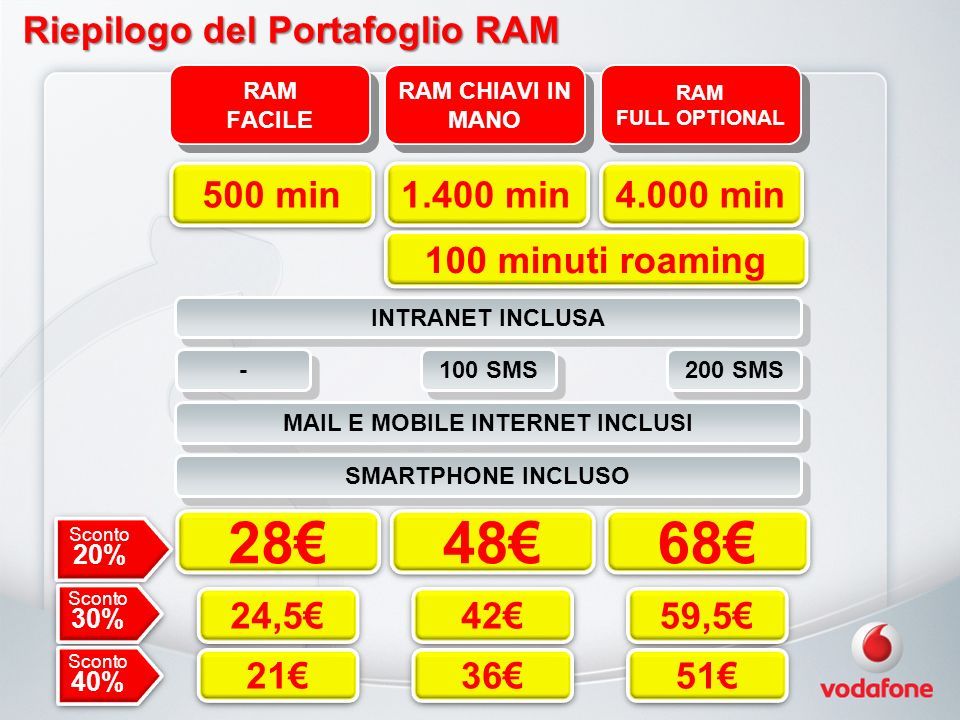 Riepilogo del Portafoglio RAM RAM FACILE RAM FACILE RAM CHIAVI IN MANO RAM FULL OPTIONAL RAM FULL OPTIONAL INTRANET INCLUSA - - 100 SMS 200 SMS MAIL E MOBILE INTERNET INCLUSI SMARTPHONE INCLUSO 500 min 1.400 min 4.000 min 28 48 68 Sconto 20% 24,5 42 59,5 Sconto 30% 21 36 51 Sconto 40% 100 minuti roaming