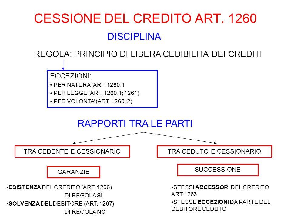 CESSIONE DEL CREDITO ART. 1260 DISCIPLINA RAPPORTI TRA LE PARTI TRA CEDENTE E CESSIONARIO REGOLA: PRINCIPIO DI LIBERA CEDIBILITA DEI CREDITI ECCEZIONI