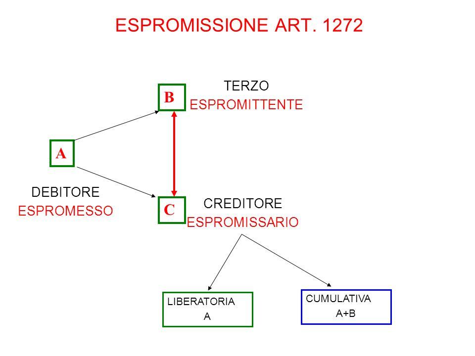 ESPROMISSIONE ART. 1272 DEBITORE ESPROMESSO TERZO ESPROMITTENTE LIBERATORIA A CUMULATIVA A+B CREDITORE ESPROMISSARIO A B C
