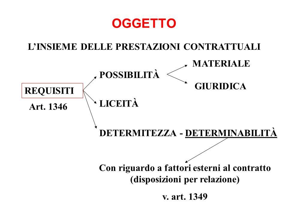 OGGETTO LINSIEME DELLE PRESTAZIONI CONTRATTUALI REQUISITI Con riguardo a fattori esterni al contratto (disposizioni per relazione) v. art. 1349 POSSIB