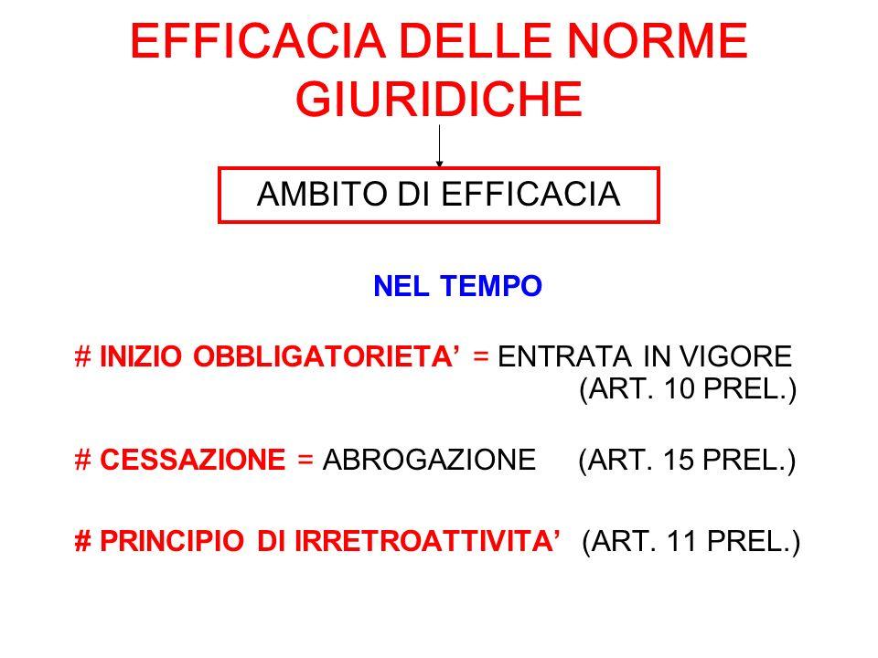 EFFICACIA DELLE NORME GIURIDICHE NEL TEMPO # INIZIO OBBLIGATORIETA = ENTRATA IN VIGORE (ART. 10 PREL.) # CESSAZIONE = ABROGAZIONE (ART. 15 PREL.) # PR