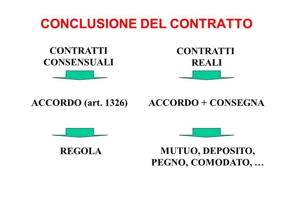 CONCLUSIONE DEL CONTRATTO CONTRATTI CONSENSUALI ACCORDO (art. 1326) REGOLA CONTRATTI REALI ACCORDO + CONSEGNA MUTUO, DEPOSITO, PEGNO, COMODATO, …