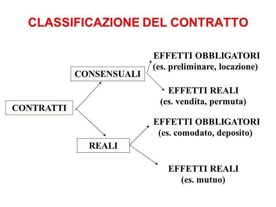 CLASSIFICAZIONE DEL CONTRATTO CONTRATTI EFFETTI OBBLIGATORI (es. preliminare, locazione) EFFETTI REALI (es. vendita, permuta) CONSENSUALI REALI EFFETT