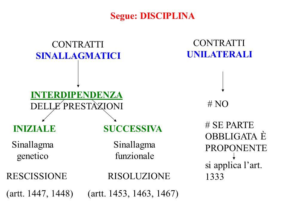 CONTRATTI SINALLAGMATICI CONTRATTI UNILATERALI Segue: DISCIPLINA # NO INTERDIPENDENZA DELLE PRESTAZIONI INIZIALESUCCESSIVA Sinallagma genetico Sinalla