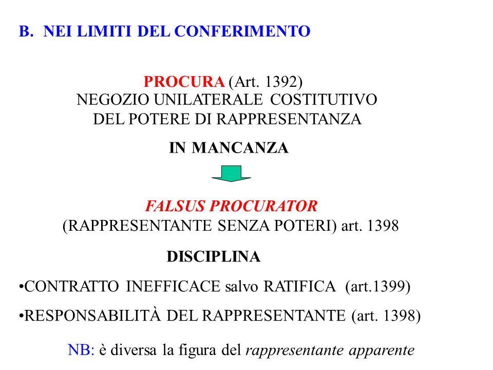 DISCIPLINA CONTRATTO INEFFICACE salvo RATIFICA (art.1399) RESPONSABILITÀ DEL RAPPRESENTANTE (art. 1398) B.NEI LIMITI DEL CONFERIMENTO IN MANCANZA PROC