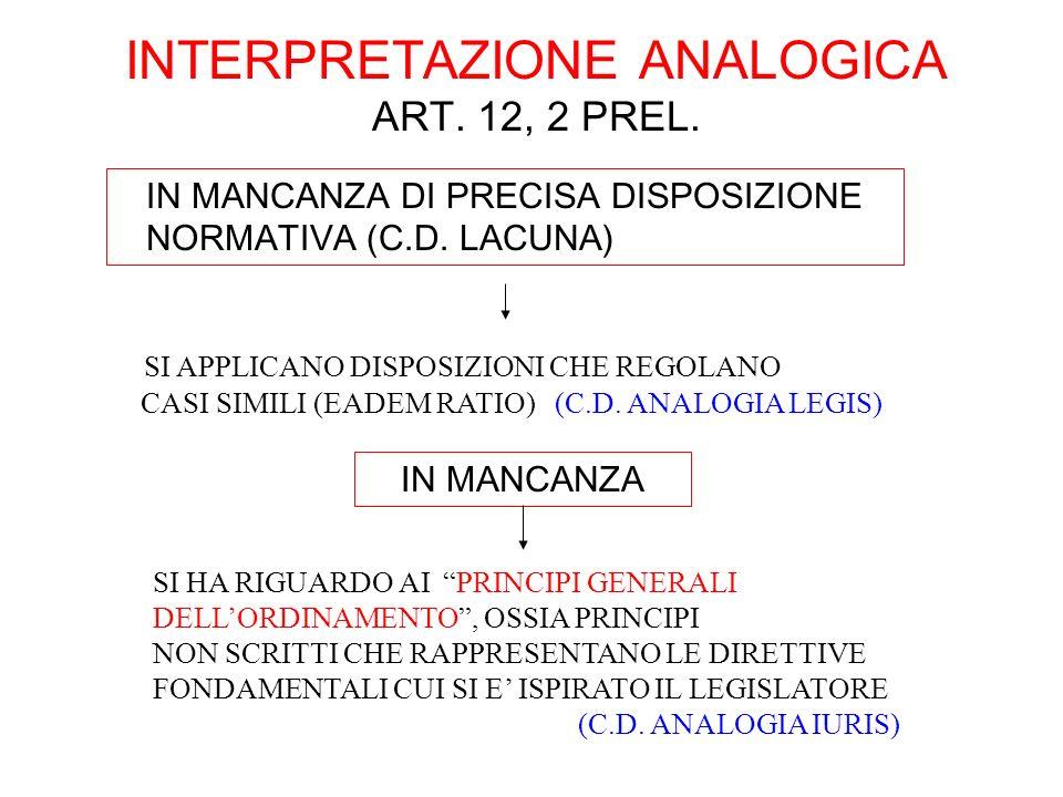 INTERPRETAZIONE ANALOGICA ART. 12, 2 PREL. IN MANCANZA DI PRECISA DISPOSIZIONE NORMATIVA (C.D. LACUNA) SI APPLICANO DISPOSIZIONI CHE REGOLANO CASI SIM