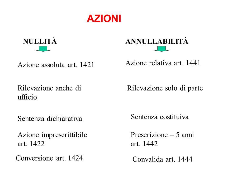 AZIONI NULLITÀANNULLABILITÀ Azione assoluta art. 1421 Rilevazione solo di parte Azione relativa art. 1441 Sentenza costituiva Rilevazione anche di uff