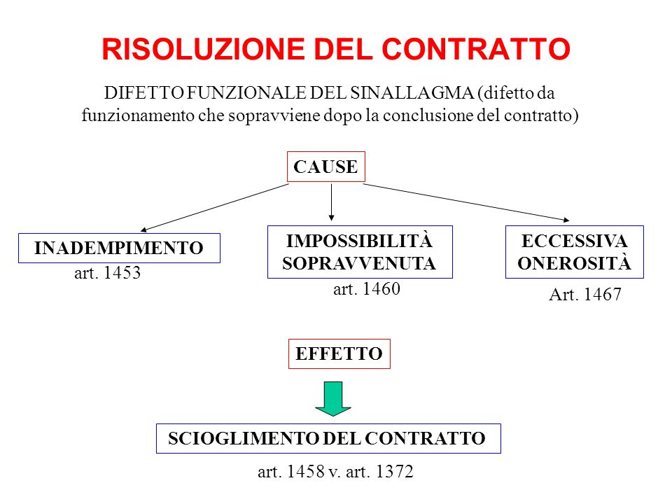 RISOLUZIONE DEL CONTRATTO INADEMPIMENTO SCIOGLIMENTO DEL CONTRATTO art. 1453 ECCESSIVA ONEROSITÀ DIFETTO FUNZIONALE DEL SINALLAGMA (difetto da funzion