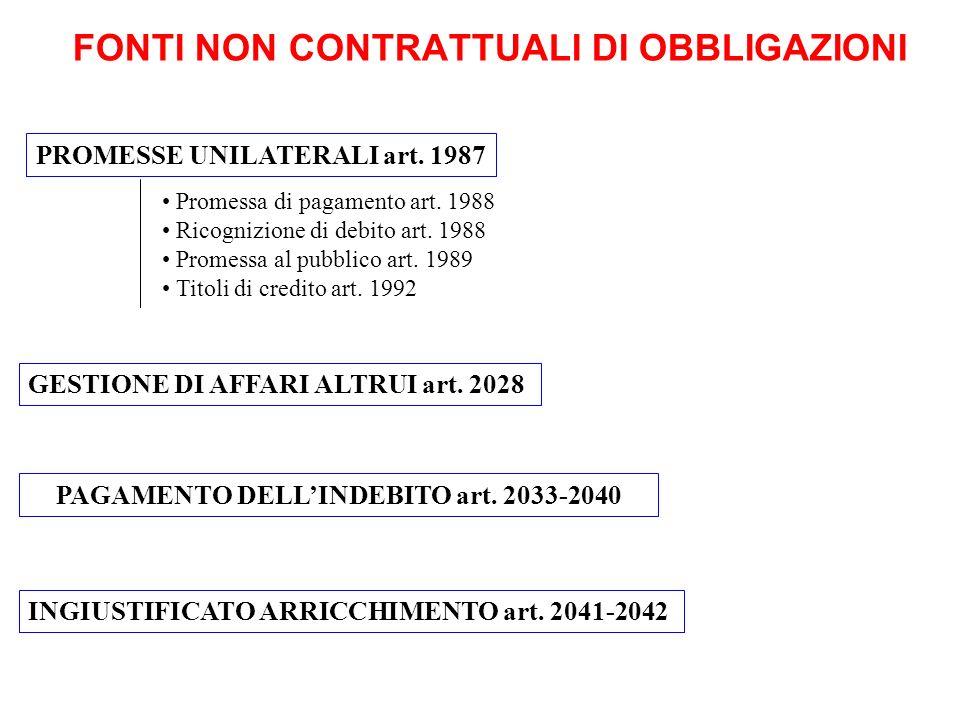 FONTI NON CONTRATTUALI DI OBBLIGAZIONI GESTIONE DI AFFARI ALTRUI art. 2028 PAGAMENTO DELLINDEBITO art. 2033-2040 INGIUSTIFICATO ARRICCHIMENTO art. 204