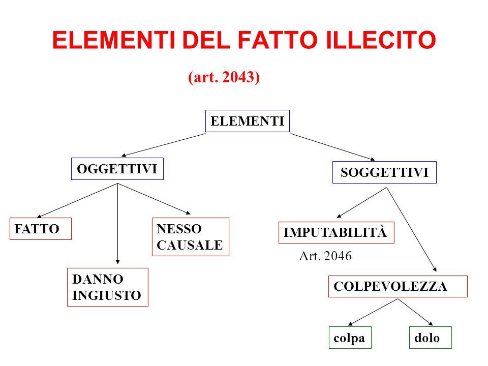 ELEMENTI DEL FATTO ILLECITO OGGETTIVI FATTO SOGGETTIVI COLPEVOLEZZA (art. 2043) ELEMENTI Art. 2046 DANNO INGIUSTO NESSO CAUSALE IMPUTABILITÀ colpadolo