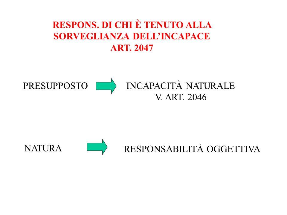 RESPONS. DI CHI È TENUTO ALLA SORVEGLIANZA DELLINCAPACE ART. 2047 PRESUPPOSTOINCAPACITÀ NATURALE V. ART. 2046 NATURA RESPONSABILITÀ OGGETTIVA