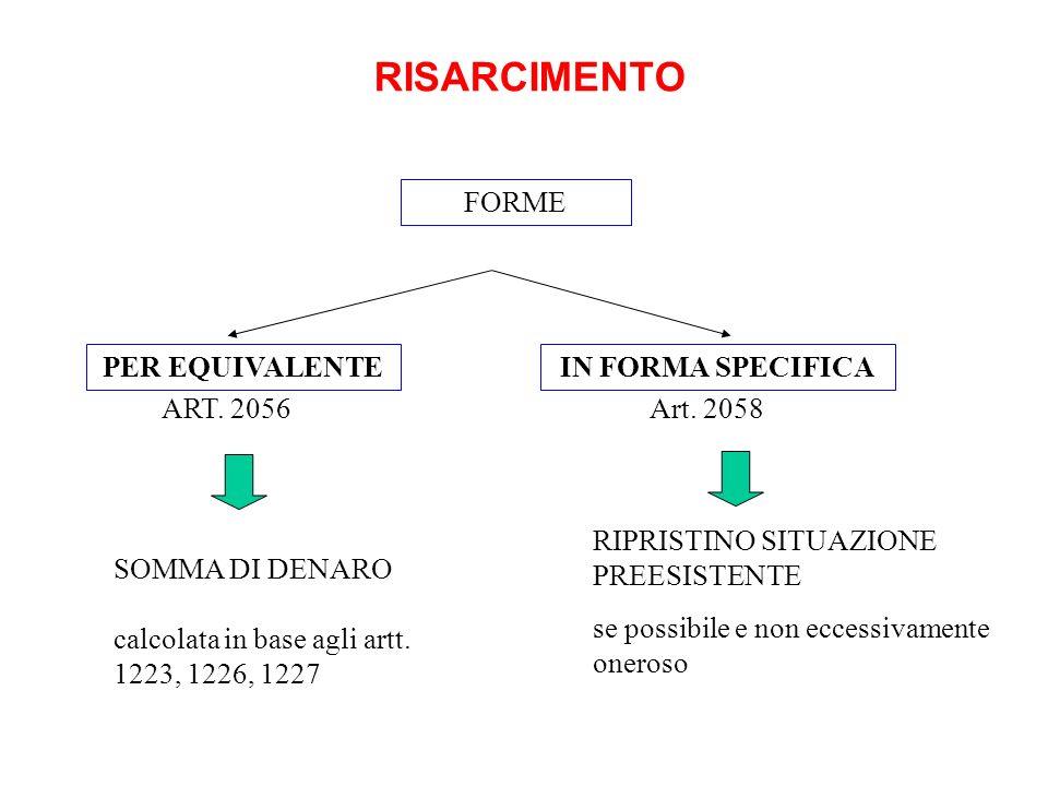 RISARCIMENTO PER EQUIVALENTE RIPRISTINO SITUAZIONE PREESISTENTE se possibile e non eccessivamente oneroso ART. 2056 IN FORMA SPECIFICA FORME Art. 2058