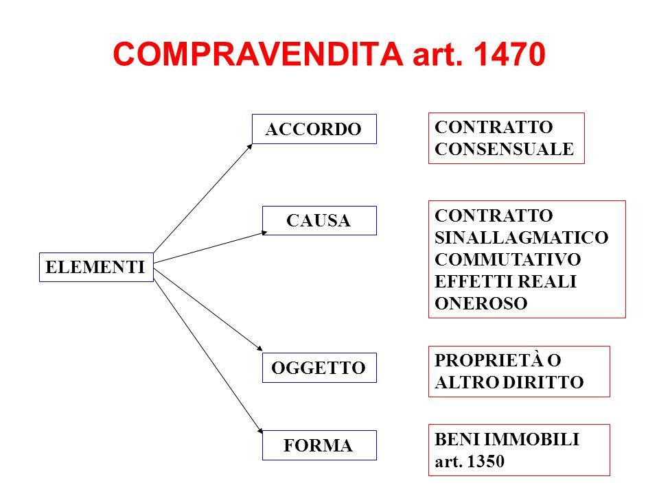 COMPRAVENDITA art. 1470 ACCORDO CAUSA BENI IMMOBILI art. 1350 ELEMENTI CONTRATTO CONSENSUALE CONTRATTO SINALLAGMATICO COMMUTATIVO EFFETTI REALI ONEROS