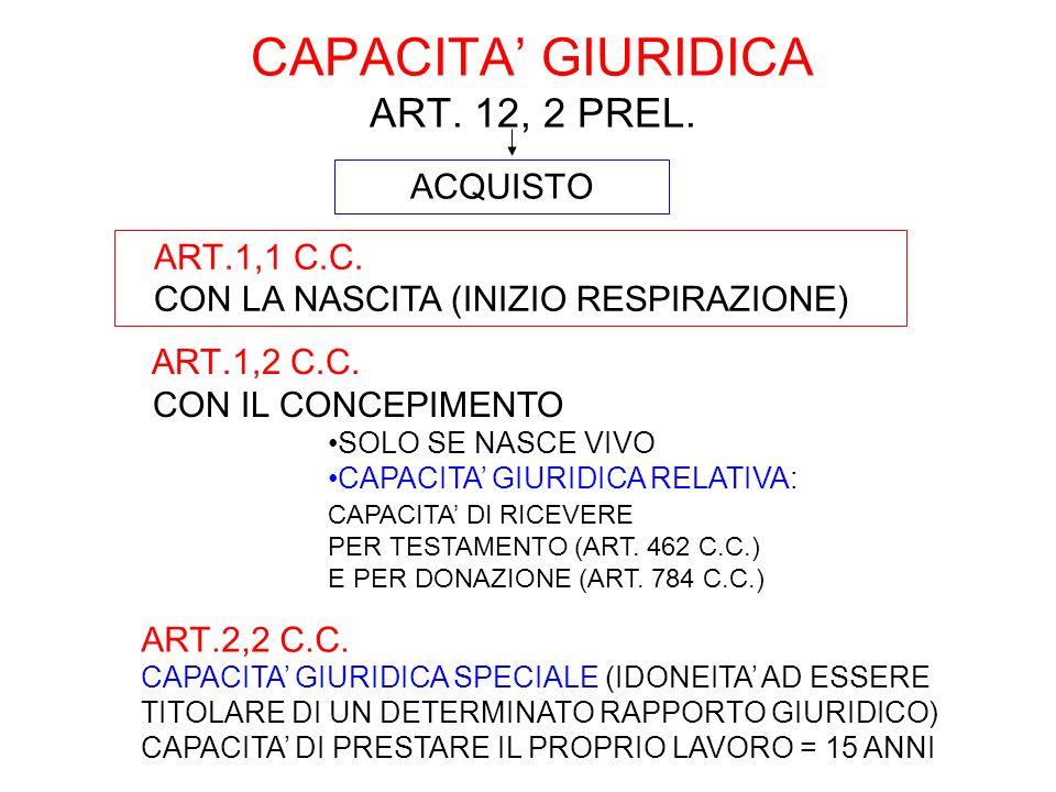 CAPACITA GIURIDICA ART. 12, 2 PREL. ART.1,1 C.C. CON LA NASCITA (INIZIO RESPIRAZIONE) ART.1,2 C.C. CON IL CONCEPIMENTO SOLO SE NASCE VIVO CAPACITA GIU