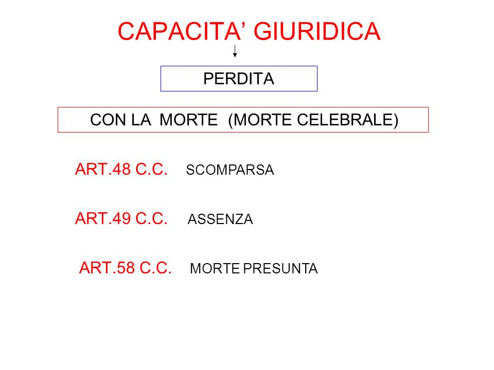 CAPACITA GIURIDICA CON LA MORTE (MORTE CELEBRALE) ART.48 C.C. SCOMPARSA PERDITA ART.49 C.C. ASSENZA ART.58 C.C. MORTE PRESUNTA