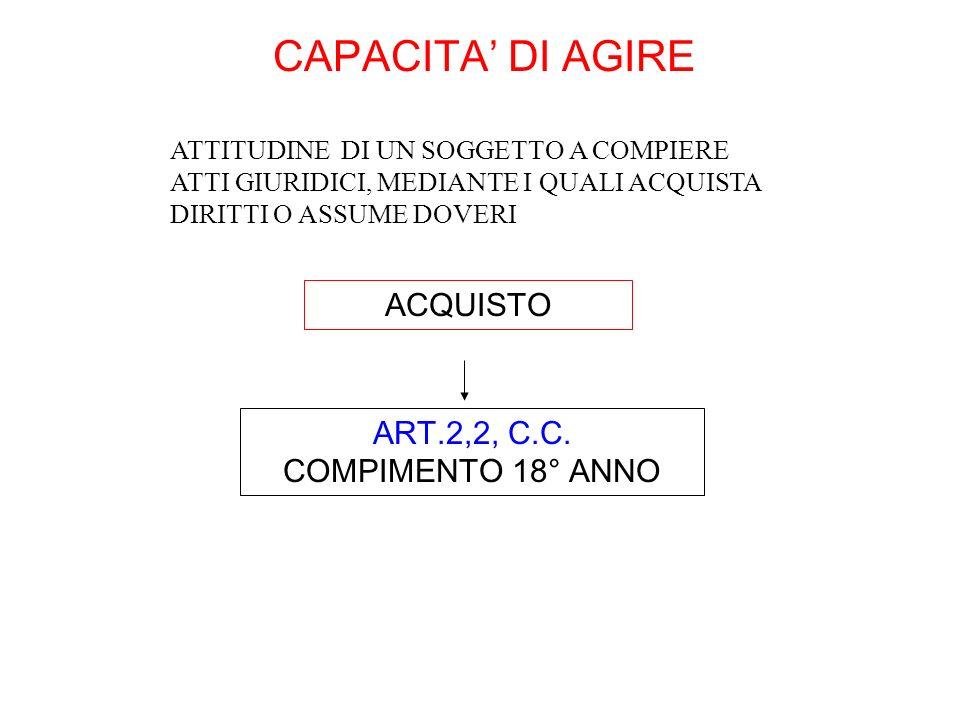 CAPACITA DI AGIRE ACQUISTO ATTITUDINE DI UN SOGGETTO A COMPIERE ATTI GIURIDICI, MEDIANTE I QUALI ACQUISTA DIRITTI O ASSUME DOVERI ART.2,2, C.C. COMPIM