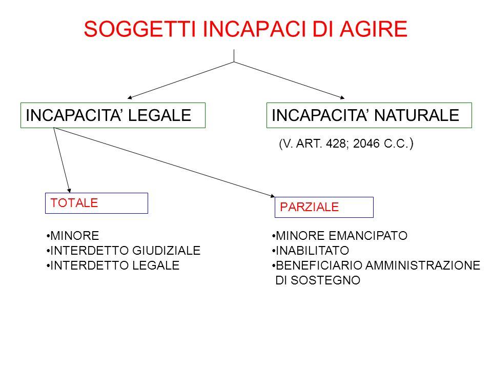 SOGGETTI INCAPACI DI AGIRE TOTALE MINORE INTERDETTO GIUDIZIALE INTERDETTO LEGALE INCAPACITA LEGALE PARZIALE MINORE EMANCIPATO INABILITATO BENEFICIARIO