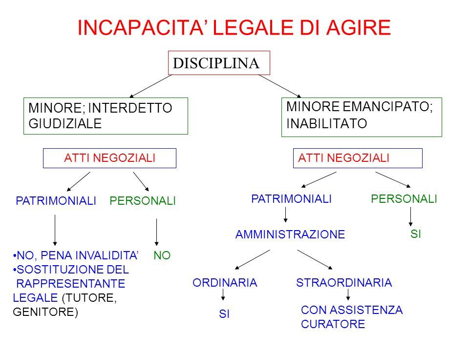 INCAPACITA LEGALE DI AGIRE MINORE EMANCIPATO; INABILITATO ATTI NEGOZIALI NO, PENA INVALIDITANO SOSTITUZIONE DEL RAPPRESENTANTE LEGALE (TUTORE, GENITOR