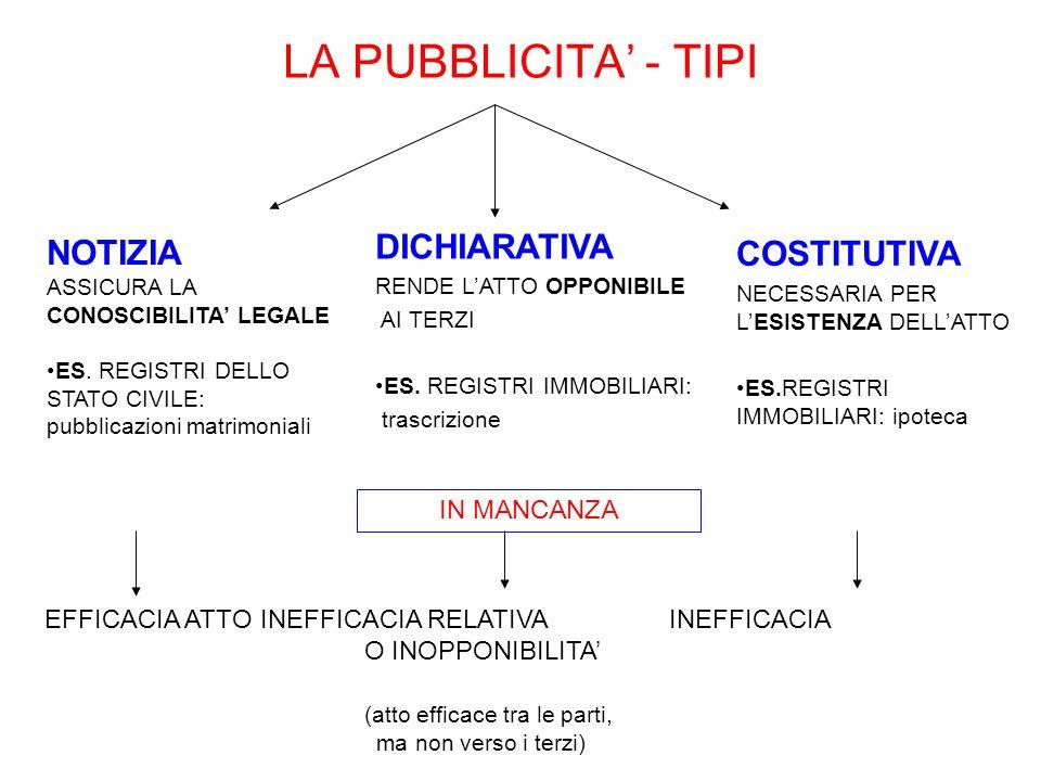 LA PUBBLICITA - TIPI DICHIARATIVA RENDE LATTO OPPONIBILE AI TERZI ES. REGISTRI IMMOBILIARI: trascrizione NOTIZIA ASSICURA LA CONOSCIBILITA LEGALE ES.