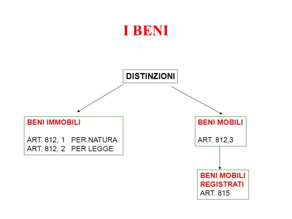 I BENI DISTINZIONI BENI IMMOBILI ART. 812, 1 PER NATURA ART. 812, 2 PER LEGGE BENI MOBILI ART. 812,3 BENI MOBILI REGISTRATI ART. 815