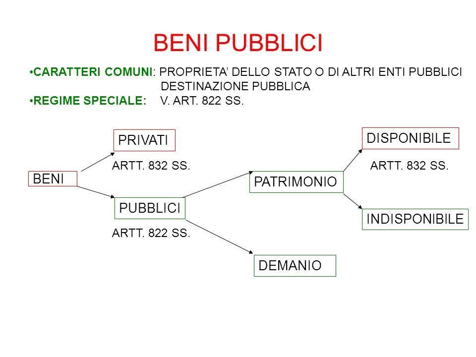 BENI PUBBLICI BENI PRIVATI PUBBLICI ARTT. 832 SS. PATRIMONIO DEMANIO DISPONIBILE INDISPONIBILE ARTT. 822 SS. ARTT. 832 SS. CARATTERI COMUNI: PROPRIETA