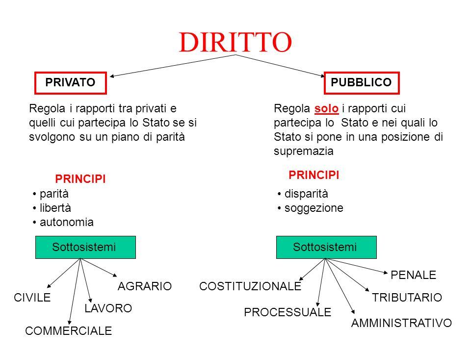 DIRITTO PRIVATOPUBBLICO Regola i rapporti tra privati e quelli cui partecipa lo Stato se si svolgono su un piano di parità Regola solo i rapporti cui
