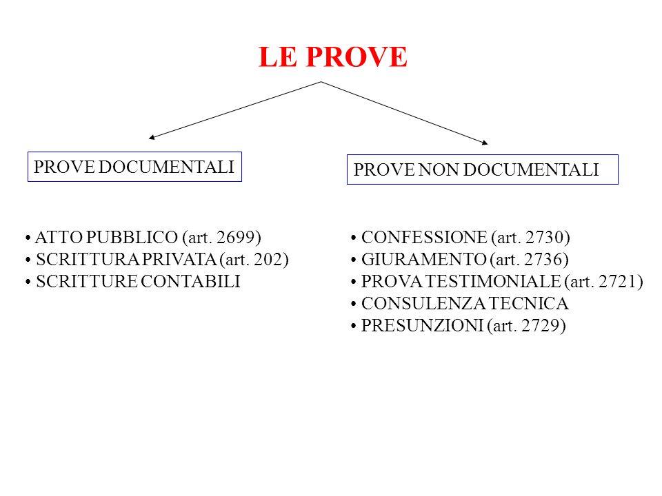 LE PROVE PROVE DOCUMENTALI PROVE NON DOCUMENTALI ATTO PUBBLICO (art. 2699) SCRITTURA PRIVATA (art. 202) SCRITTURE CONTABILI CONFESSIONE (art. 2730) GI