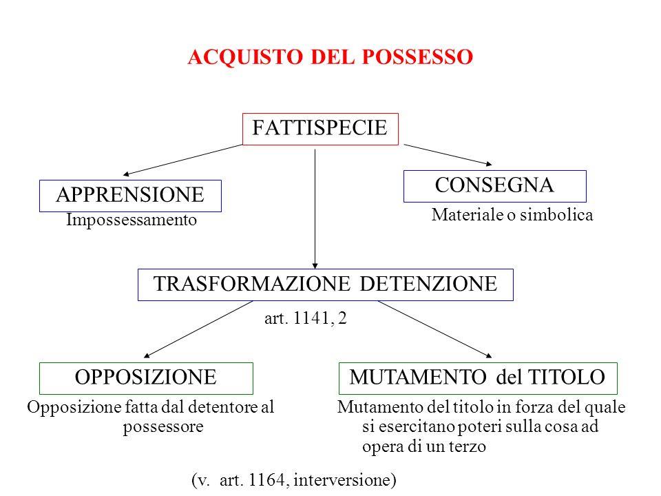 ACQUISTO DEL POSSESSO FATTISPECIE APPRENSIONE CONSEGNA Impossessamento Materiale o simbolica OPPOSIZIONEMUTAMENTO del TITOLO Opposizione fatta dal det
