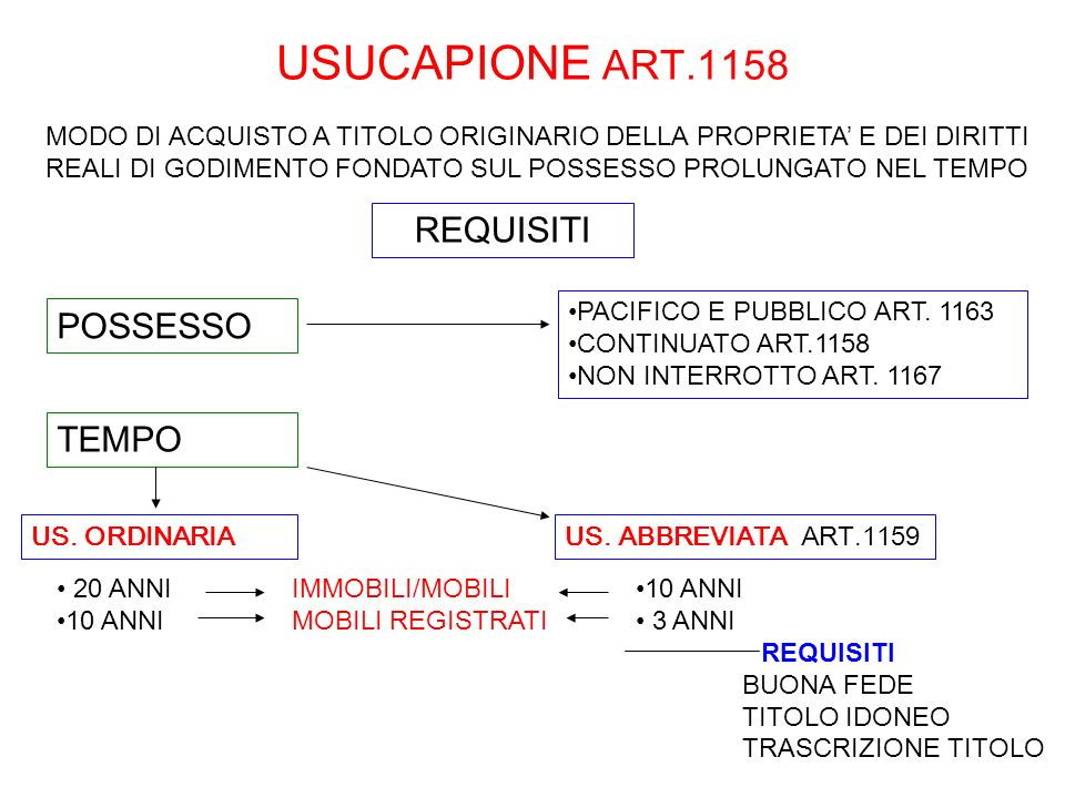USUCAPIONE ART.1158 US. ORDINARIA 20 ANNI 10 ANNI REQUISITI US. ABBREVIATA ART.1159 10 ANNI 3 ANNI REQUISITI BUONA FEDE TITOLO IDONEO TRASCRIZIONE TIT