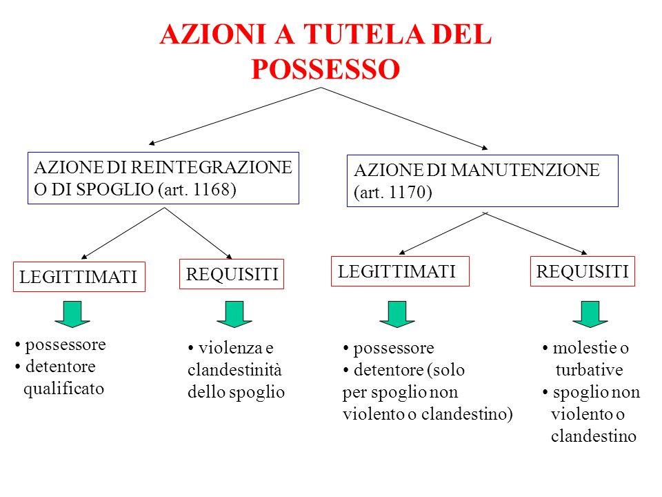 AZIONI A TUTELA DEL POSSESSO AZIONE DI REINTEGRAZIONE O DI SPOGLIO (art. 1168) AZIONE DI MANUTENZIONE (art. 1170) LEGITTIMATI REQUISITI possessore det
