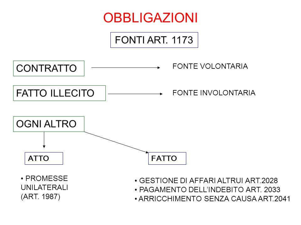 OBBLIGAZIONI ATTO FONTI ART. 1173 FATTO CONTRATTO OGNI ALTRO FONTE VOLONTARIA PROMESSE UNILATERALI (ART. 1987) FATTO ILLECITO FONTE INVOLONTARIA GESTI