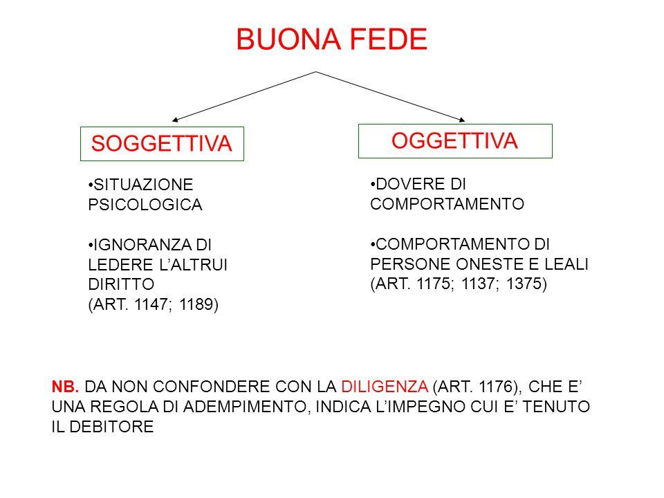 BUONA FEDE DOVERE DI COMPORTAMENTO COMPORTAMENTO DI PERSONE ONESTE E LEALI (ART. 1175; 1137; 1375) SOGGETTIVA OGGETTIVA SITUAZIONE PSICOLOGICA IGNORAN