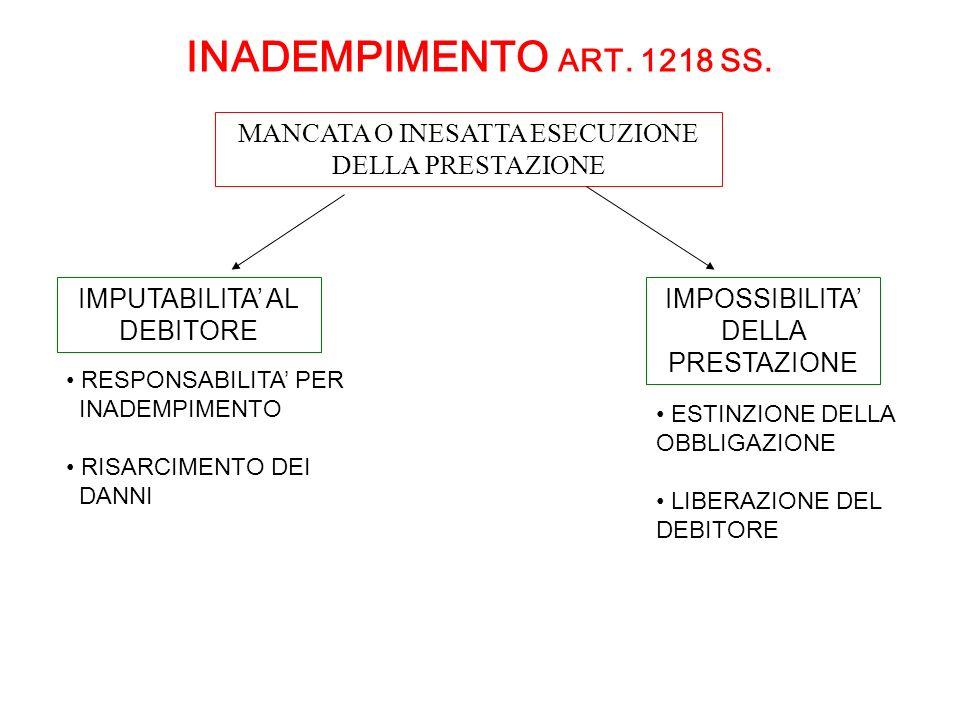 INADEMPIMENTO ART. 1218 SS. RESPONSABILITA PER INADEMPIMENTO RISARCIMENTO DEI DANNI IMPUTABILITA AL DEBITORE MANCATA O INESATTA ESECUZIONE DELLA PREST