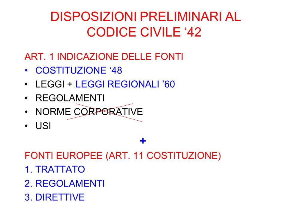 DISPOSIZIONI PRELIMINARI AL CODICE CIVILE 42 ART. 1 INDICAZIONE DELLE FONTI COSTITUZIONE 48 LEGGI + LEGGI REGIONALI 60 REGOLAMENTI NORME CORPORATIVE U
