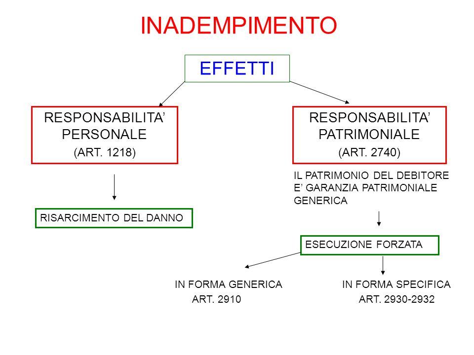 INADEMPIMENTO EFFETTI RESPONSABILITA PERSONALE (ART. 1218) IL PATRIMONIO DEL DEBITORE E GARANZIA PATRIMONIALE GENERICA RESPONSABILITA PATRIMONIALE (AR