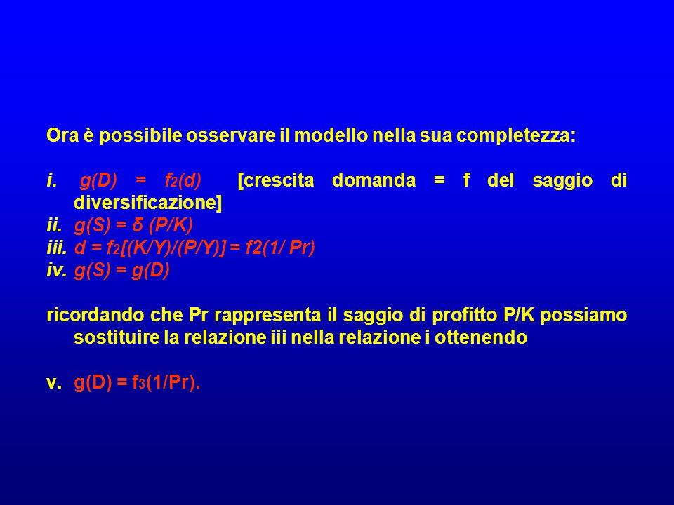 Ora è possibile osservare il modello nella sua completezza: i. g(D) = f 2 (d) [crescita domanda = f del saggio di diversificazione] ii.g(S) = δ (P/K)