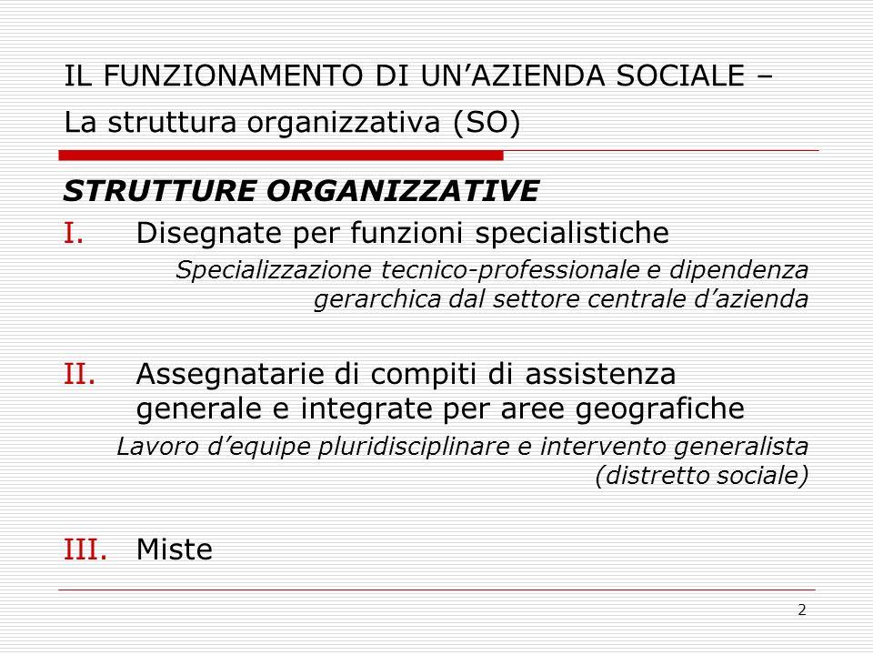 2 IL FUNZIONAMENTO DI UNAZIENDA SOCIALE – La struttura organizzativa (SO) STRUTTURE ORGANIZZATIVE I.Disegnate per funzioni specialistiche Specializzaz