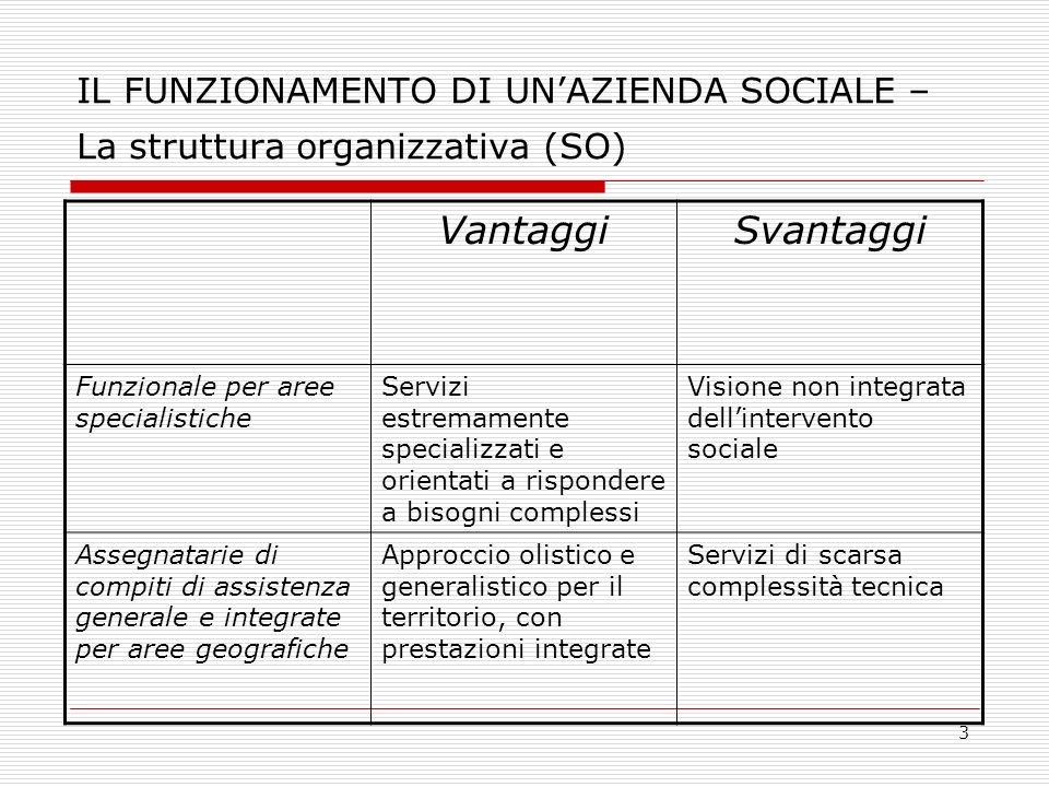 3 IL FUNZIONAMENTO DI UNAZIENDA SOCIALE – La struttura organizzativa (SO) VantaggiSvantaggi Funzionale per aree specialistiche Servizi estremamente sp