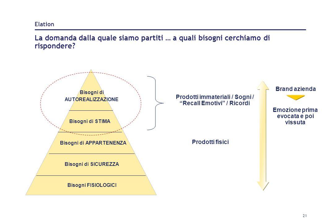 20 Obiettivo: Diventare il punto di riferimento leader in Italia tra chi cerca di vivere unesperienza, o di regalarla, e chi offre queste esperienze M
