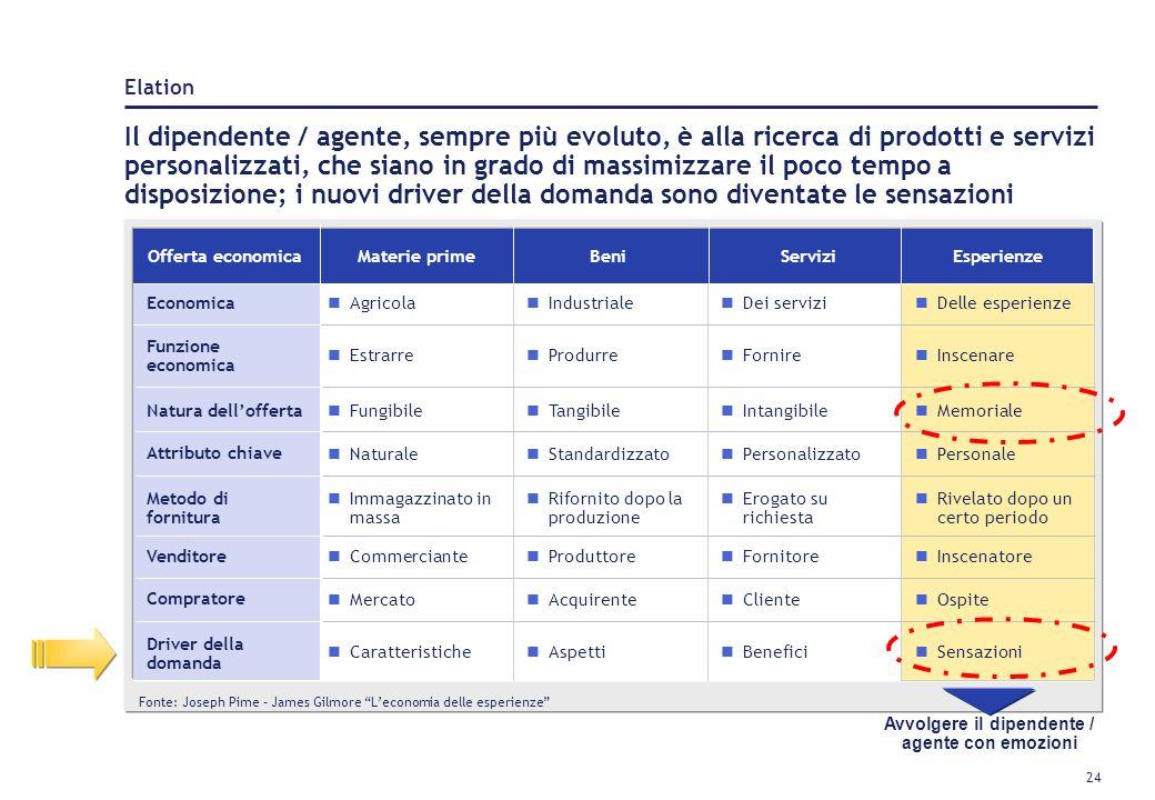 23 Il livello di partecipazione allesperienza e il rapporto che unisce il cliente con lesperienza stessa definiscono i quattro ambiti dellesperienza P