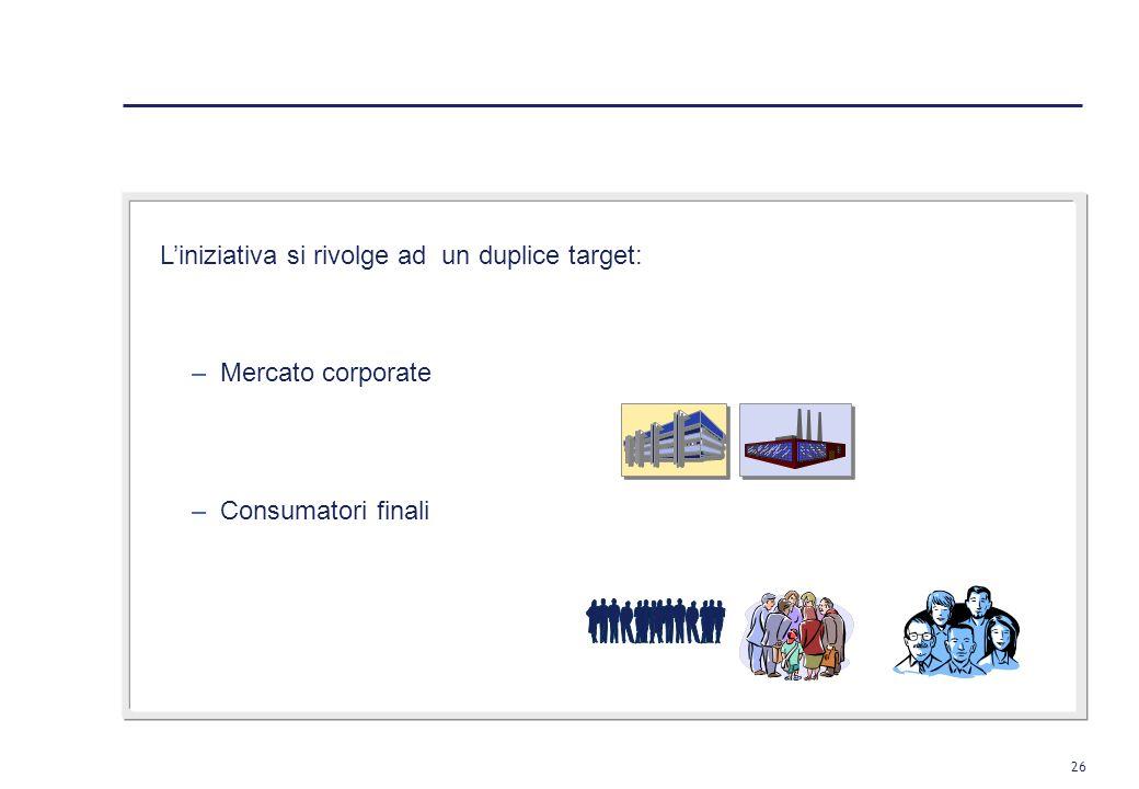 25 Elation: le aree di attività 2. Elation: la storia 1. La situazione ad oggi 3. Le prossime sfide / progetti 4.