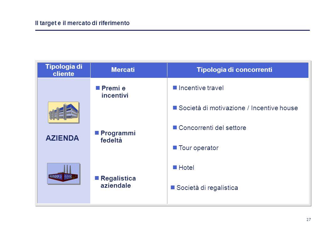 26 Liniziativa si rivolge ad un duplice target: –Mercato corporate –Consumatori finali
