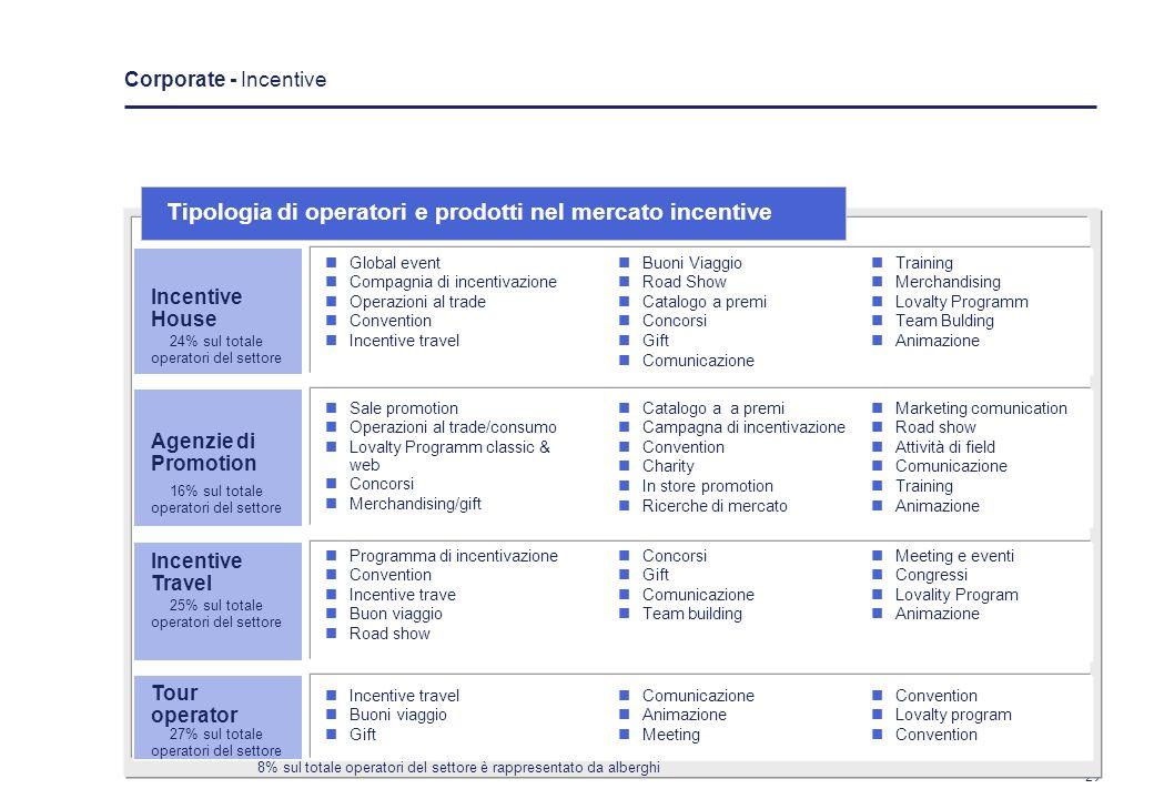 28 In Italia ci sono circa 210 imprese che offrono un servizio incentive autonomo Localizzazione: fortemente localizzate nei principali poli economici