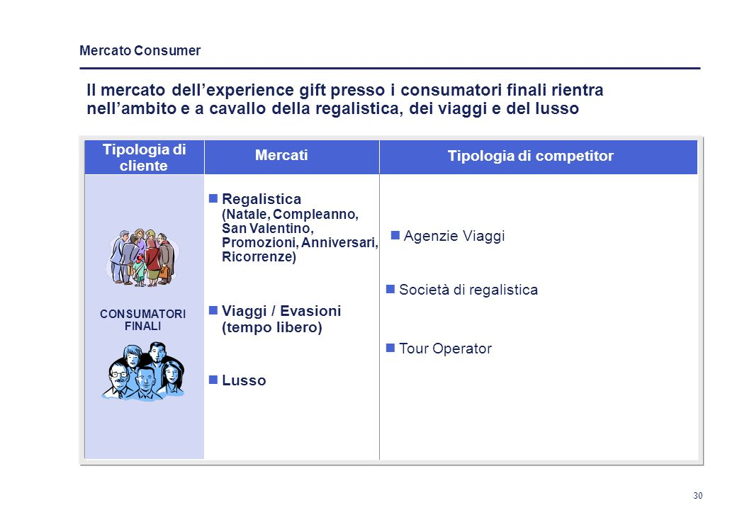 29 Tipologia di operatori e prodotti nel mercato incentive Global event Compagnia di incentivazione Operazioni al trade Convention Incentive travel In