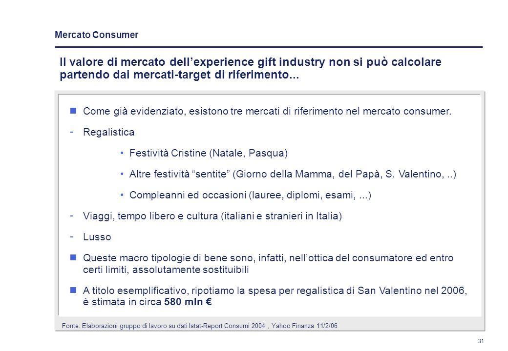 30 Il mercato dellexperience gift presso i consumatori finali rientra nellambito e a cavallo della regalistica, dei viaggi e del lusso Tipologia di cl