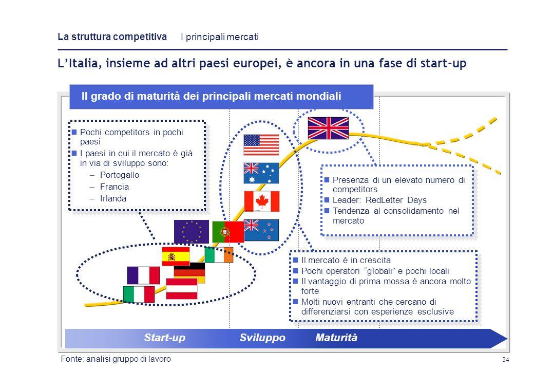 33 Start-upSviluppoMaturità Il mercato è in crescita Pochi operatori globali e pochi locali Il vantaggio di prima mossa è ancora molto forte Molti nuo
