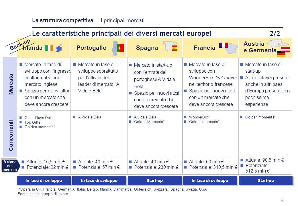 35 Le caratteristiche principali dei diversi mercati 1/2 Il mercato è in fase di sviluppo Pochi attori coprono tutto il territorio Stanno nascendo pic