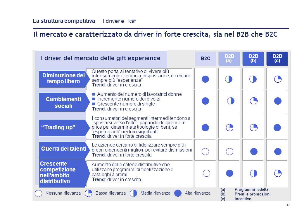 36 Le caratteristiche principali dei diversi mercati europei 2/2 Fonte: analsi gruppo di lavoro Attuale: 90,5 mln Potenziale: 512,5 mln In fase di svi