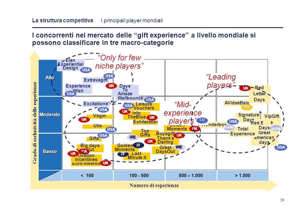 38 I concorrenti nel mercato delle gift experience a livello mondiale si possono classificare in tre macro-categorie Il modello più adatto al mercato